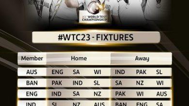 Photo of वर्ल्ड टेस्ट चैंपियनशिप 2021-23 के प्वॉइंट सिस्टम में बदलाव, आईसीसी ने की घोषणा